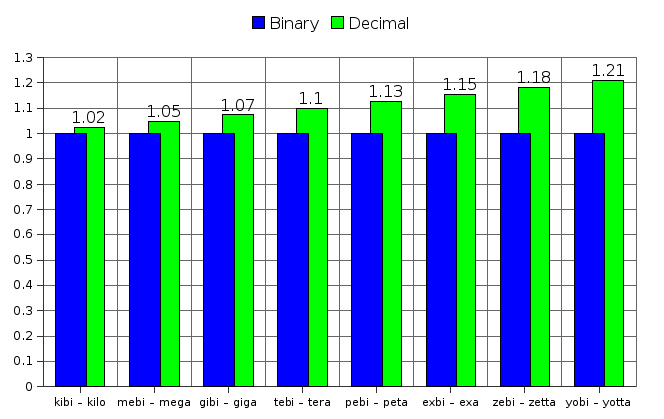 Differences between binary and decimal prefixes